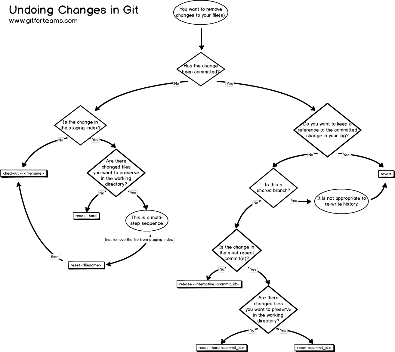 resources/workflow-undoing-changes.png